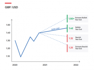 Pound sterling against the dollar, possible trajectories